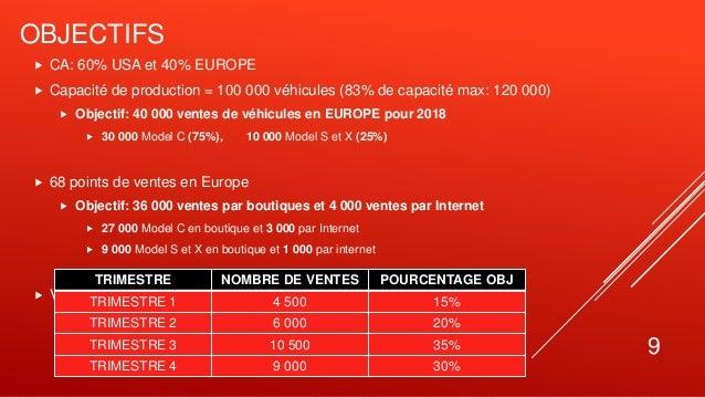OBJECTIFS  CA: 60% USA et 40% EUROPE  Capacité de production = 100 000 véhicules (83% de capacité max: 120 000)  Object...