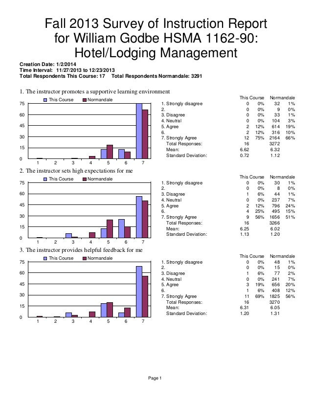 Fall 2013 Survey of Instruction Report for William Godbe HSMA 1162-90: Hotel/Lodging Management Creation Date: 1/2/2014 Ti...