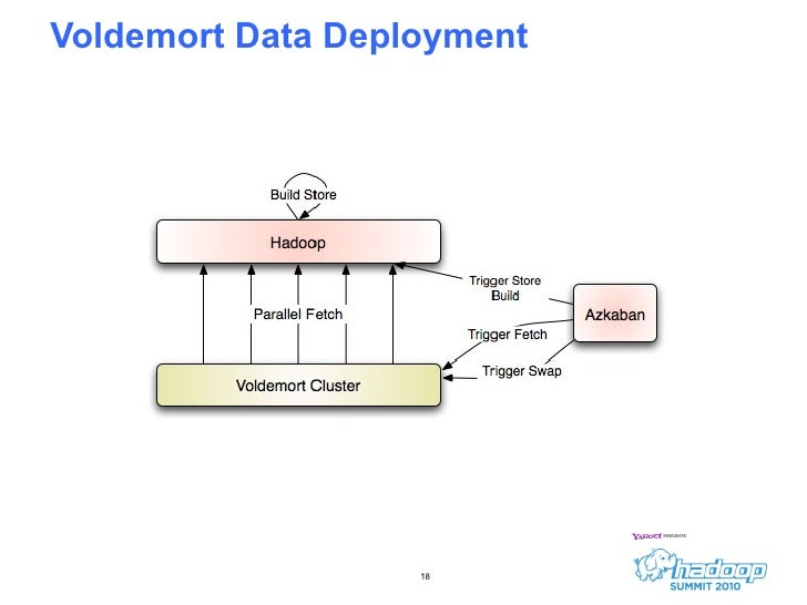 Voldemort Data Deployment