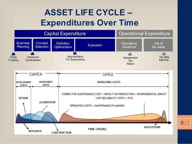 1097 Gestion De Projet Cycle En V likewise Asset Life Cycle Cost Estimating And The Ccrg Rev4 further Lead Time Cycle Time Debate Clock Start likewise Using Rfid Technology For Simplification Of Retail Processes additionally Using Lean Six Sigma For Fast Track Sga Reductions 2691607. on business cycle definition