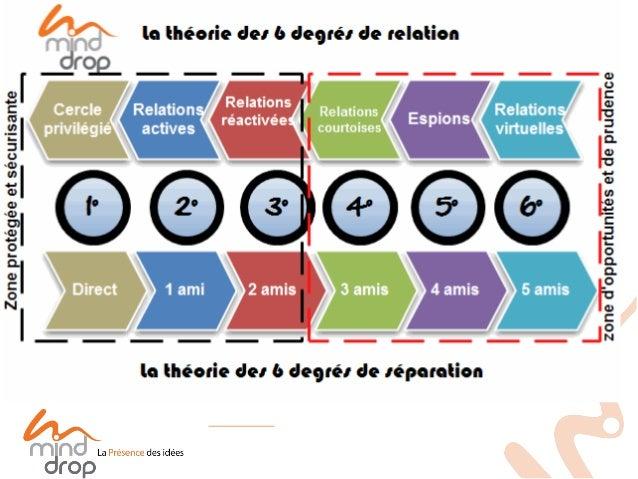 Pour connaître les détails de cette théorie lire le blogue de Sylviebedard.net sous le titre : 6 degrés de séparation et 6...