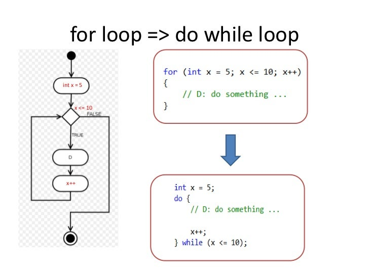 for loop => do while loop<br />int x = 5<br />x <= 10<br />x++<br />