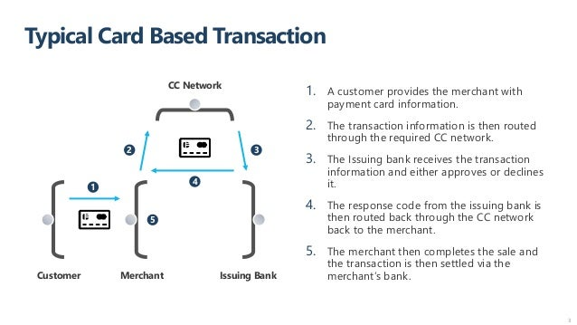 Typical Card Based Transaction 3 1 1. A customer provides the merchant with payment card information. 2. The transaction i...