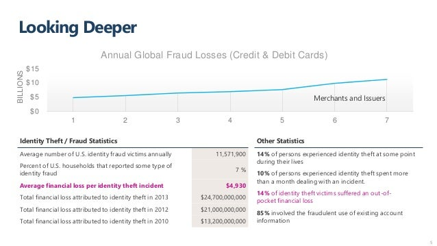 Looking Deeper 5 Identity Theft / Fraud Statistics Average number of U.S. identity fraud victims annually 11,571,900 Perce...