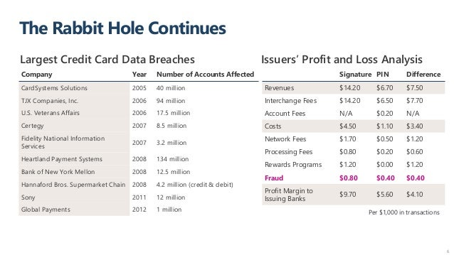 The Rabbit Hole Continues 6 Company Year Number of Accounts Affected CardSystems Solutions 2005 40 million TJX Companies, ...