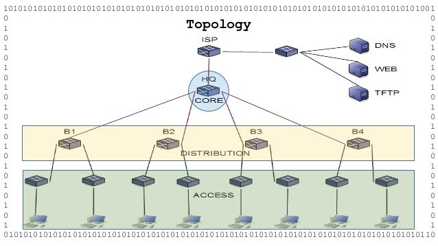 eigrp capstone project answers