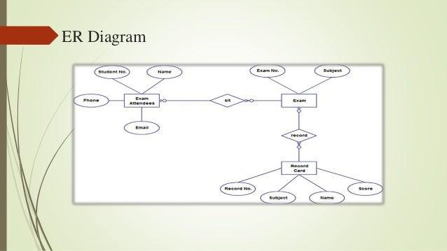 Presentation On Online Admission System Oas
