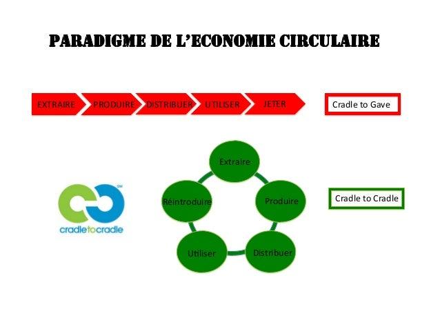 Forum Nantes ville comestible 24/01/15 : présentation de M. Zeroukhi sur les business modèles de l'économie circulaire Slide 3