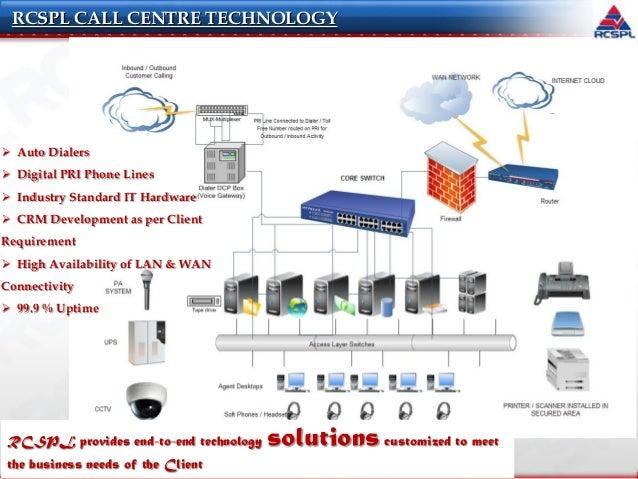 RCSPL Call center