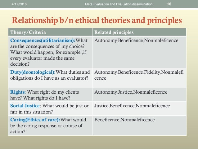 beneficence in nursing Ethics in community practice with the principles of caring, beneficence, autonomy,  advocacy, and social justice the tradition of nursing ethics the ability of our.