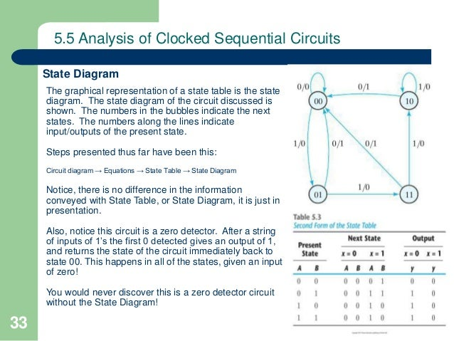 Lecture 5 synchronous sequential logic 33 ccuart Images