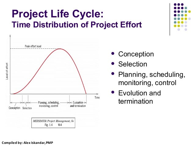 What is Change Management Process