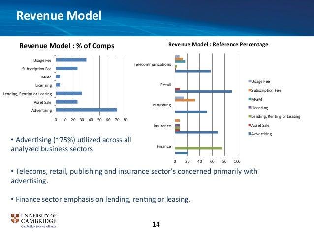 Data driven business model innovation blueprint revenue model malvernweather Images