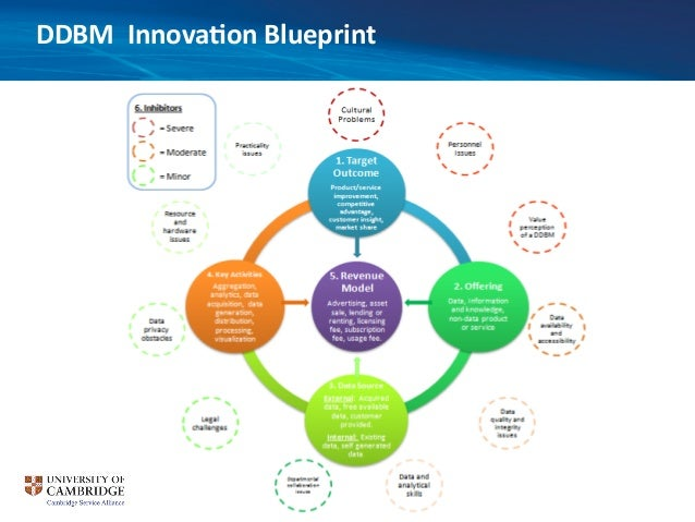 Data driven business model innovation blueprint ddbm innova9on blueprint 19 malvernweather Gallery