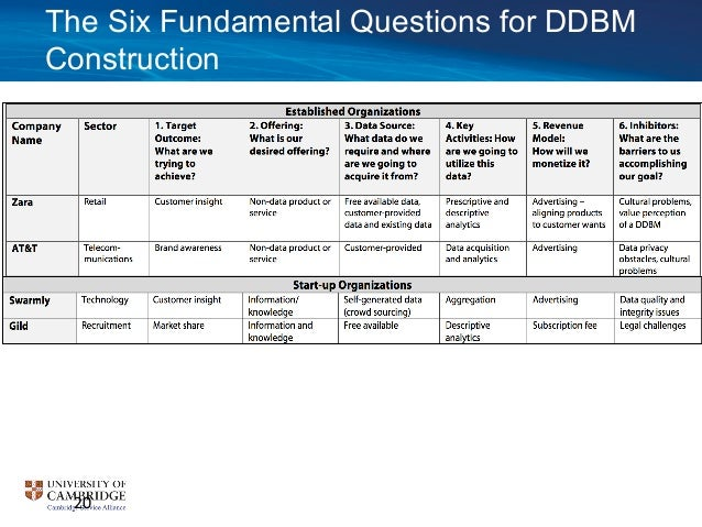 Data driven business model innovation blueprint the six fundamental questions for ddbm construction 20 malvernweather Gallery