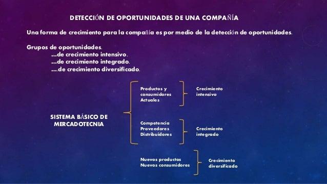 DETECCIÓN DE OPORTUNIDADES DE UNA COMPAÑÍA  Una forma de crecimiento para la compañía es por medio de la detección de opor...
