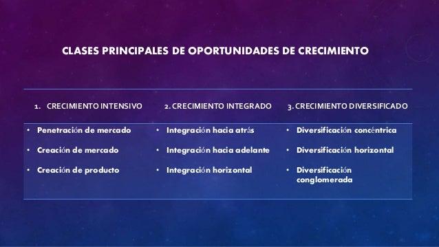 CLASES PRINCIPALES DE OPORTUNIDADES DE CRECIMIENTO  1. CRECIMIENTO INTENSIVO 2. CRECIMIENTO INTEGRADO 3. CRECIMIENTO DIVER...