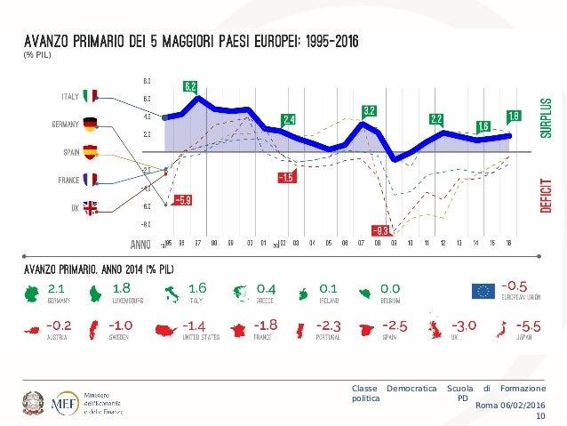 Roma 06/02/2016 Classe Democratica Scuola di Formazione politica PD 10