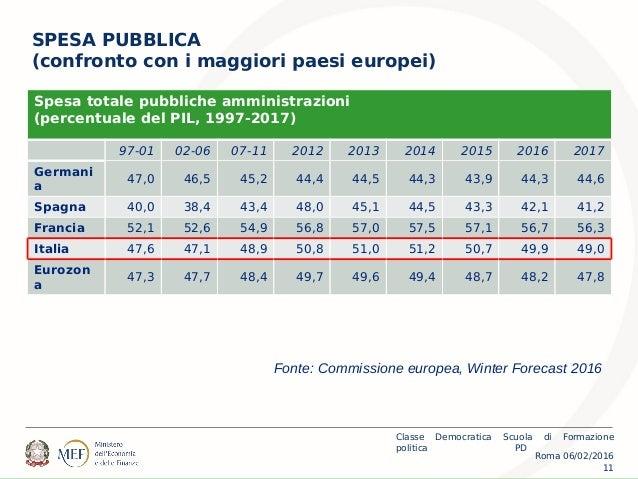 Roma 06/02/2016 Classe Democratica Scuola di Formazione politica PD 11 SPESA PUBBLICA (confronto con i maggiori paesi euro...