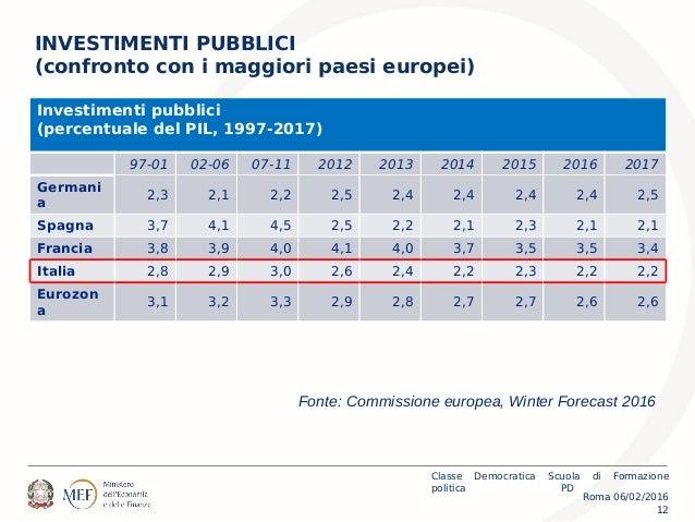Roma 06/02/2016 Classe Democratica Scuola di Formazione politica PD 12 INVESTIMENTI PUBBLICI (confronto con i maggiori pae...