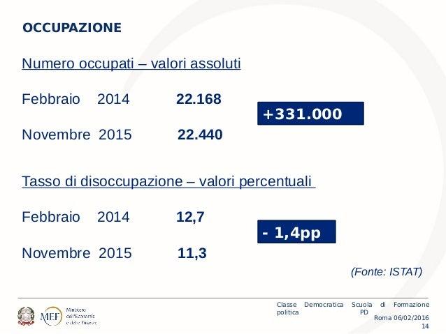 Roma 06/02/2016 Classe Democratica Scuola di Formazione politica PD 14 OCCUPAZIONE Numero occupati – valori assoluti Febbr...