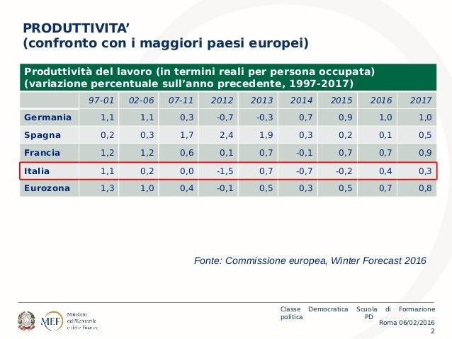 Roma 06/02/2016 Classe Democratica Scuola di Formazione politica PD 2 PRODUTTIVITA' (confronto con i maggiori paesi europe...
