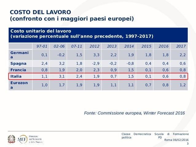 Roma 06/02/2016 Classe Democratica Scuola di Formazione politica PD 3 COSTO DEL LAVORO (confronto con i maggiori paesi eur...