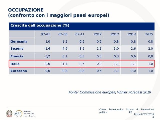 Roma 06/02/2016 Classe Democratica Scuola di Formazione politica PD 4 OCCUPAZIONE (confronto con i maggiori paesi europei)...