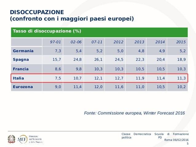 Roma 06/02/2016 Classe Democratica Scuola di Formazione politica PD 5 DISOCCUPAZIONE (confronto con i maggiori paesi europ...