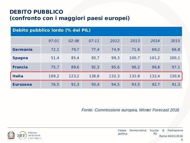Roma 06/02/2016 Classe Democratica Scuola di Formazione politica PD 6 DEBITO PUBBLICO (confronto con i maggiori paesi euro...
