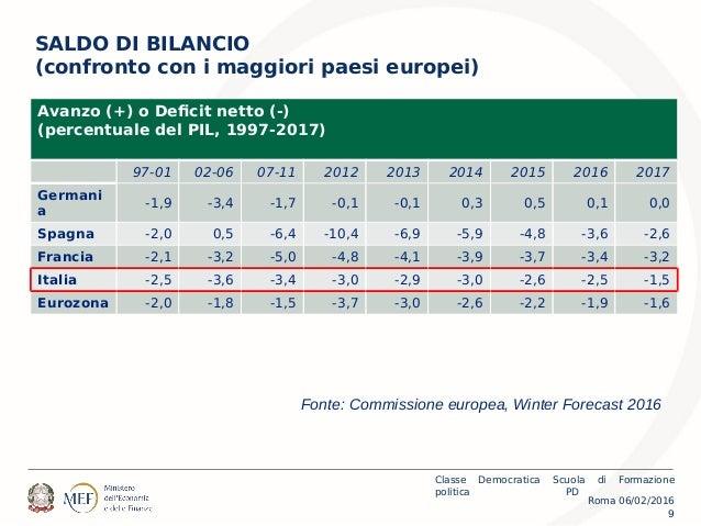Roma 06/02/2016 Classe Democratica Scuola di Formazione politica PD 9 SALDO DI BILANCIO (confronto con i maggiori paesi eu...