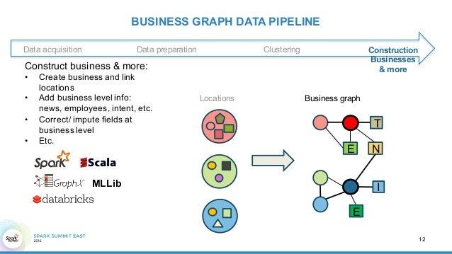 building a graph