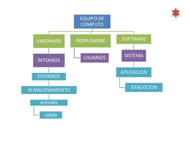 http://es.wikipedia.org/wiki/Wikipedia/softwarehttp://es.wikipedia.org/wiki/Wikipedia/computadorahttp://es.wikipedia.org/w...