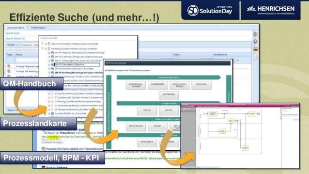 Effiziente Suche (und mehr…!)QM-HandbuchProzesslandkarteProzessmodell, BPM - KPI