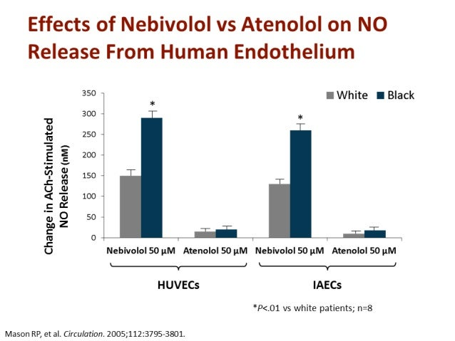 Brixius K. Br J Pharmacol 2001; 193:1330-8 0 10 20 30 40 50 Tính chọn lọc trên thụ thể 1 Nebivolol Bisoprolol Metoprolol ...