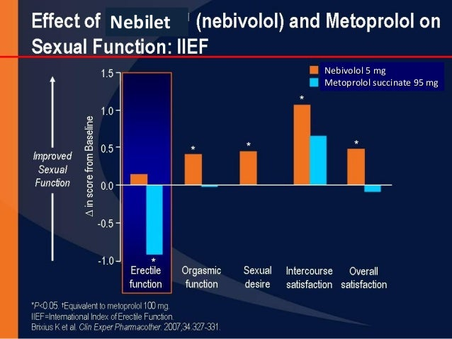 Endothelium No other effects Increases NO production and vasodilatation Effective in patients of hypertension even with co...