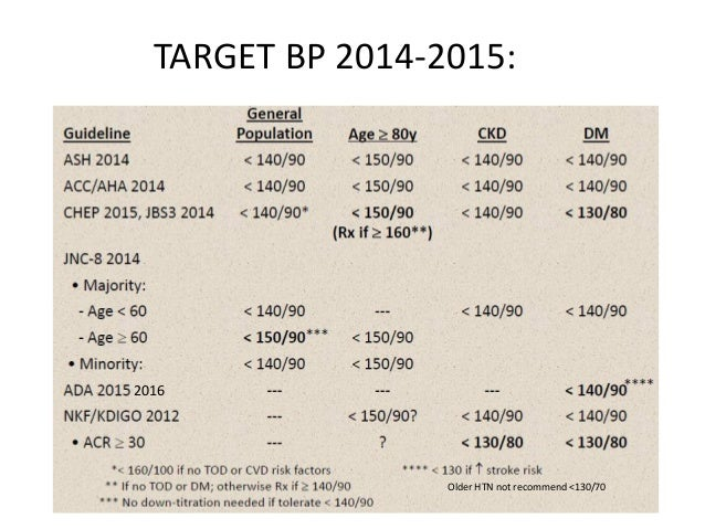 TARGET BP 2014-2015: 2016 Older HTN not recommend <130/70