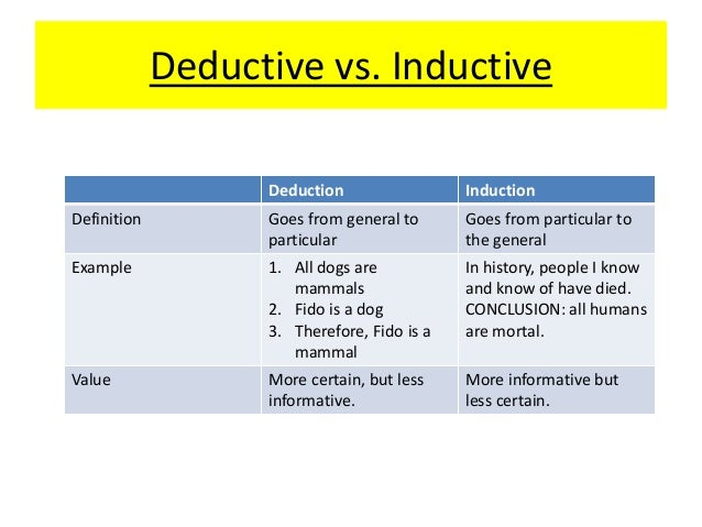 induction versus deduction Because deduction rhymes with reduction, you can easily remember that in deduction, you start with a set of possibilities and reduce it until a smaller subset remains.