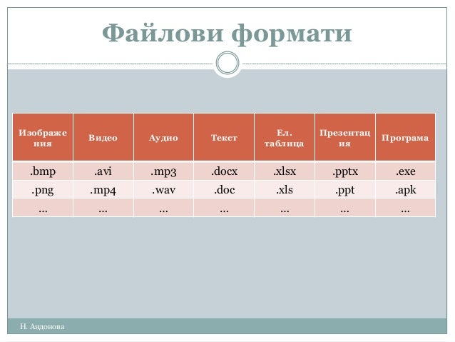 Файлови формати Изображе ния Видео Аудио Текст Eл. таблица Презентац ия Програма .bmp .avi .mp3 .docx .xlsx .pptx .exe .pn...