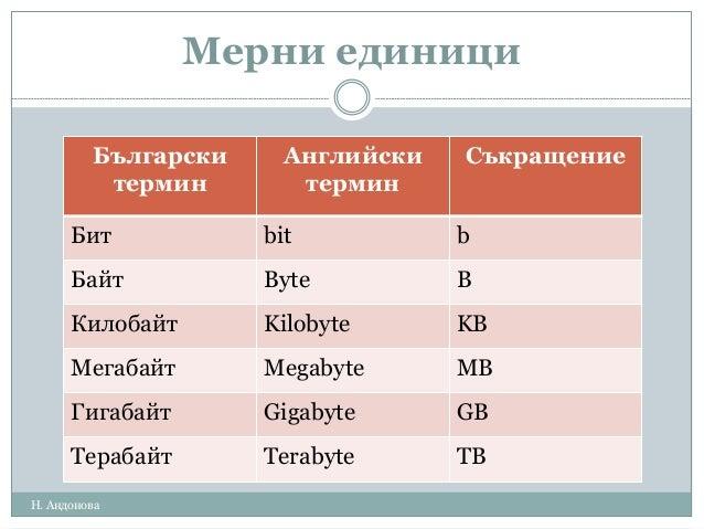 Мерни единици Български термин Английски термин Съкращение Бит bit b Байт Byte B Килобайт Kilobyte KB Мегабайт Megabyte MB...