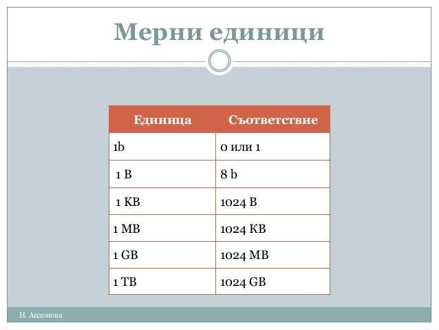 Мерни единици Единица Съответствие 1b 0 или 1 1 B 8 b 1 KB 1024 В 1 MB 1024 КВ 1 GB 1024 MB 1 TB 1024 GB Н. Андонова