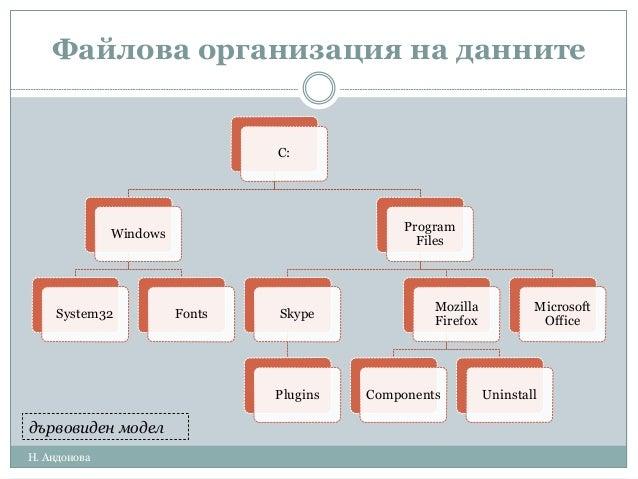 Файлова организация на данните C: Windows System32 Fonts Program Files Skype Plugins Mozilla Firefox Components Uninstall ...