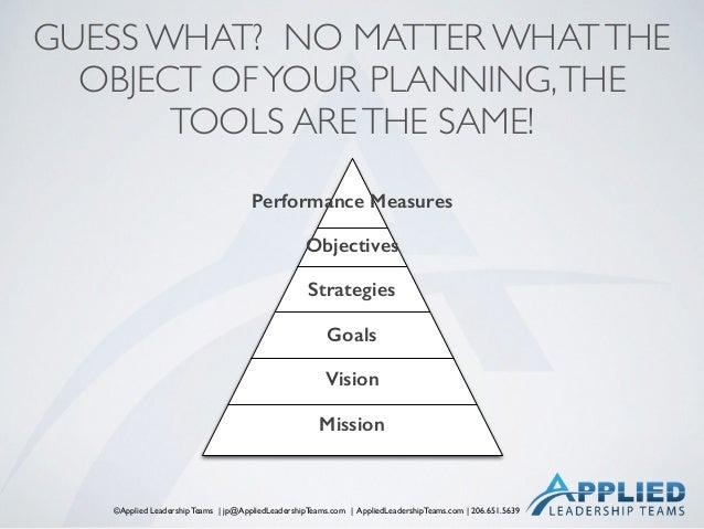 ©Applied Leadership Teams   jp@AppliedLeadershipTeams.com   AppliedLeadershipTeams.com   206.651.5639 GUESS WHAT? NO MATTE...