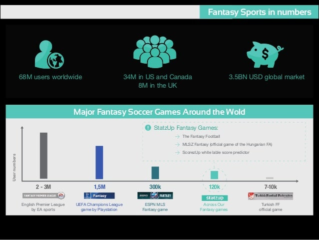 Startup AddVenture Budapest 2015 Pitch - The Fantasy Football
