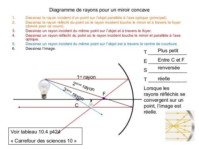 6 les miroirs courbes for Miroir concave optique