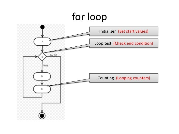 for loop<br />Initializer  (Set start values)<br />Loop test  (Check end condition)<br />Counting  (Looping counters)<br />