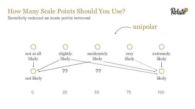 How Many Scale Points Should You Use? Sensitivity reduced as scale points removed bipolar 1000 5025 75-25-75-100 -50 neith...