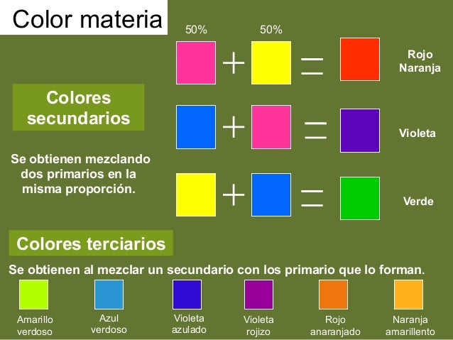 6loscolores1eso - Como hacer color naranja ...