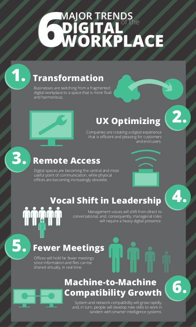 6 MAJOR TRENDS DIGITAL of the WORKPLACE6 MAJOR TRENDS DIGITAL of the WORKPLACE 1. 2. Transformation UX Optimizing Business...