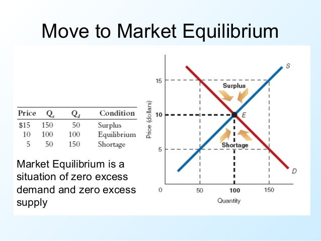 market equililibrium Definition and understanding what we mean by market equilibrium examples of disequilibrium and how market moves to where s=d and no tendency of prices to change.